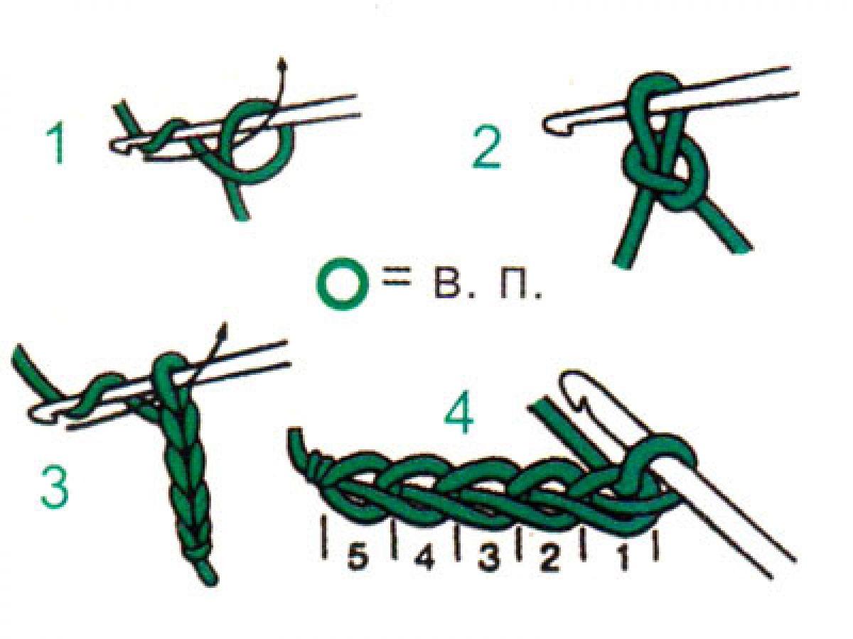 Вязание крючком схемы петель для начинающих