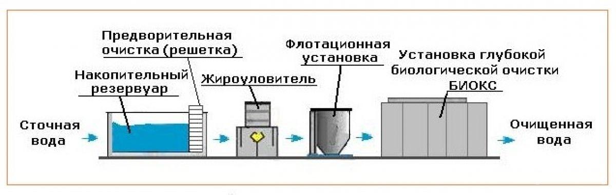 Схеми очищення стічних вод промислових майданчиків