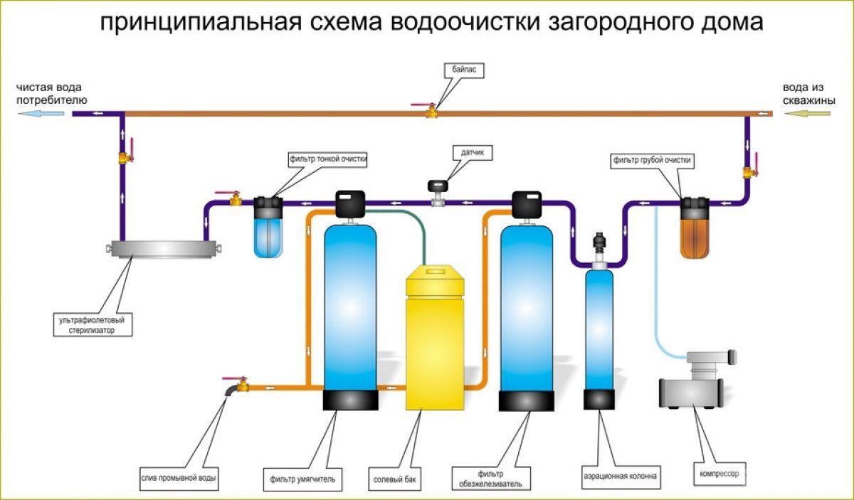 Система очистки воды для автомойки